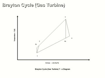 Brayton Cycle (Gas Turbine) Ideal vs Real Operation for Power Application Analysis