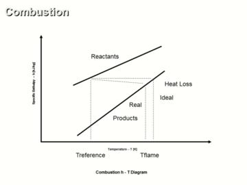 Combustion Ideal vs Real Operation Analysis