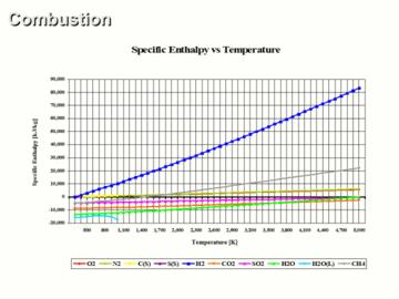 Advanced Combustion Analysis CE 2 Hour Quiz