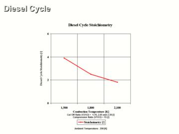 Advanced Diesel Cycle and Combustion Analysis CE 3 Hour Quiz