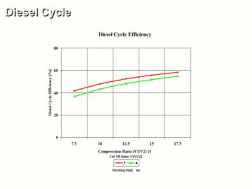 Diesel Cycle Analysis CE 1 Hour Quiz