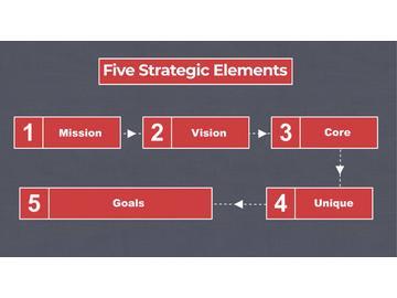 Organizational Strategy Elements