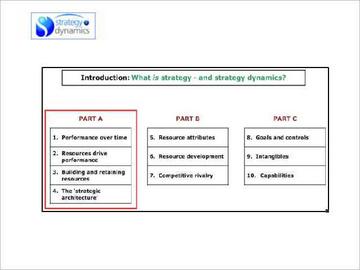 Strategy Dynamics summary course: Part A