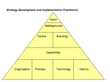 Business Strategy Design and Implementation Methodology