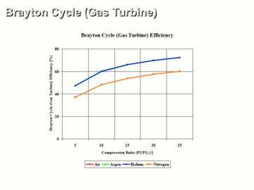 Advanced Brayton Cycle (Gas Turbine) for Power Application and Combustion Analysis CE 3 Hour Quiz