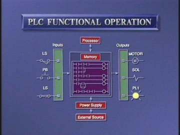 8041 General CPU Operation and Memory System Overview