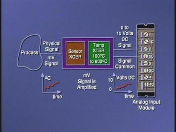 8061 Analog Input System