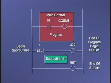 8082 Program Flow Control and Arithmetic Programming Instructions