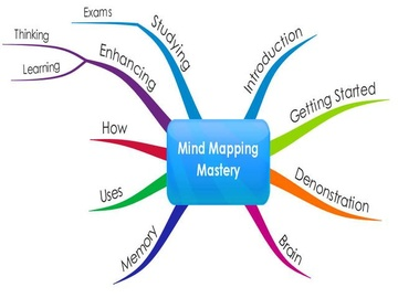 Mind Mapping Mastery Online Course