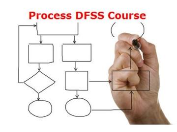 PDFSS20 Process DFSS Final Exam