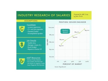 RL13: Creating Your Salary Research Document