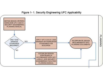 How to Interpret and Implement the Recently Updated UFC 4-010-01, Antiterrorism and Force Protection Requirements