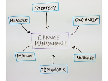 Change Management (Course)