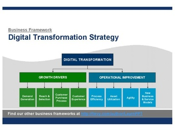 Digital Transformation Strategy (Course)